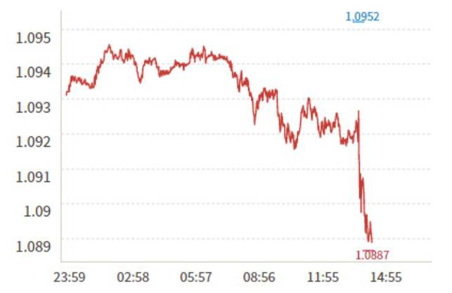 Der Euro verlor gegenüber dem Franken sofort an Wert: (Quelle: cash.ch)