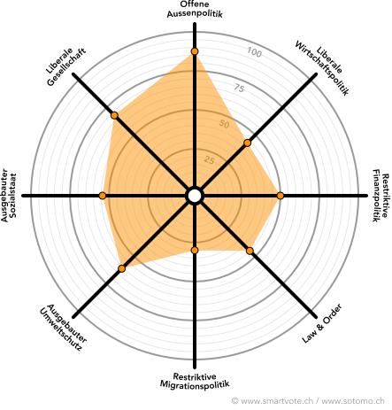 Das Smartvote-Profil zeigt das Profil der CVP mit einer offenen Aussenpolitik.