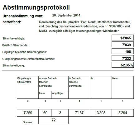Das Abstimmungsprotokoll des Pont Neuf-Projekts in Aarau