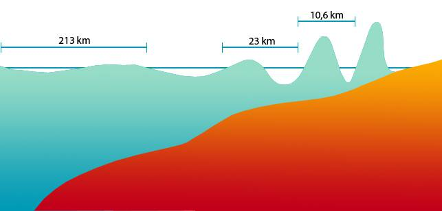 Nach einem Seebeben entsteht ein Tsunami. Dieser bewegt sich mit bis zu 800 Kilometer pro Stunde auf das Festland zu. Dabei bleibt die Welle auf hoher See klein. Sobald sich die Flutwelle dem Festland nähert, verlangsamt sich der Tsunami. Die Folge: Die Wellen türmen sich auf bis zu 40 Meter auf und zerstören die Infrastruktur. (Grafik: Michael Küng)