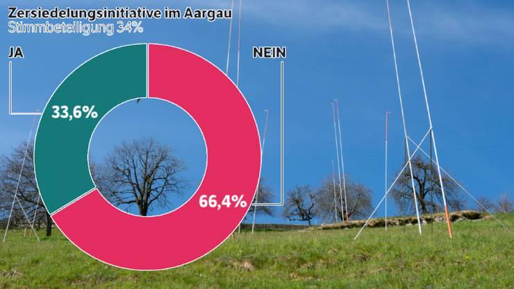Die Zersiedelungs-Initiative ist im Aargau mit 66,4 Prozent Neinstimmen gescheitert.