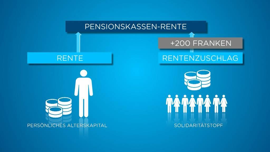 Pensionskasse soll durch Rentenzuschlag aufgepeppt werden