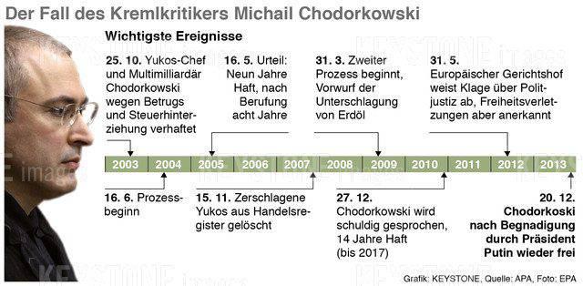 Chodorkowski wichtigste Ereignisse