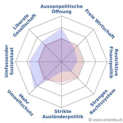Basel-Stadt ist klar linker als die Restschweiz.