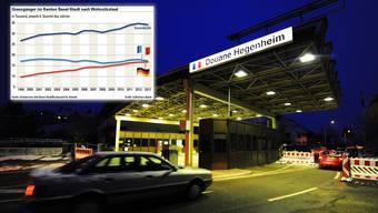 Seit 1999 wurden in Basel 7500 neue Jobs für Grenzgänger geschaffen. Davon konnten die Elsässer lediglich 185 ergattern.