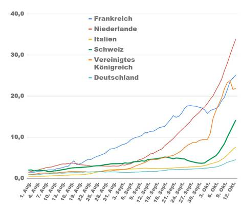 Das zeigt die Grafik: Anzahl Coronavirus-Neuansteckungen pro 100'000 Einwohner im 7-Tages-Schnitt nach Datum.