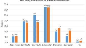 Schweizer essen immer häufiger bio - und Städter häufiger als Landeier.