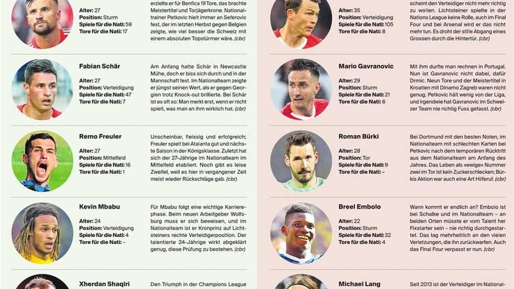 Gewinner und Verlierer der Nationalmannschaft.