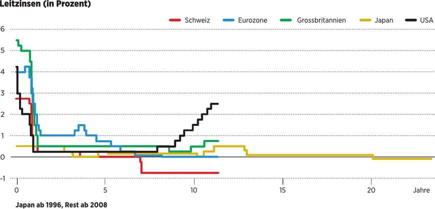 © Bloomberg, Raiffeisen; Grafik: isi
