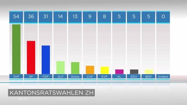 Im Kantonsrat verschiebt sich das Machtverhältnis von grün zu bürgerlich. Grosse Profiteurin ist die FDP.