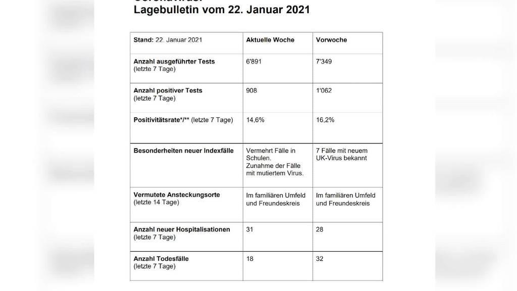 Trotz Forderungen: St.Gallen verzichtet auf Homeschooling