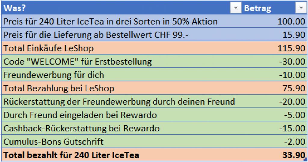 Die Abrechnung des Eistee-Angebots als Übersicht.