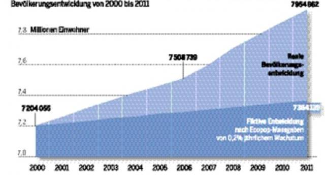 Die Schweiz stimmt in den nächsten drei Jahren zweimal über Einwanderungs-Bremsen ab.