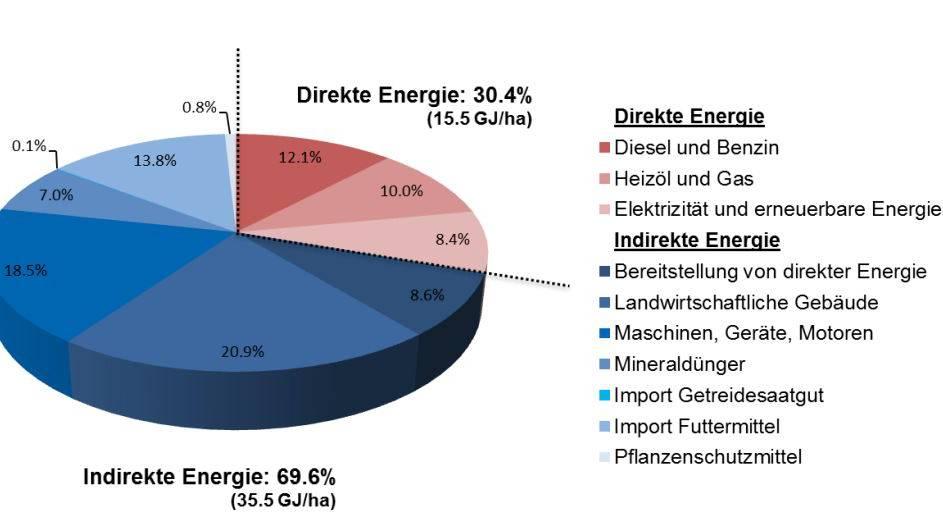 Schweizer Landwirtschaft verbraucht viel Energie