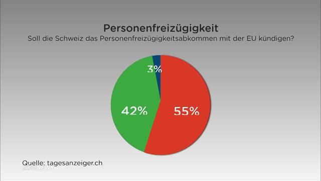 Umfrage Tagesanzeiger zur Personenfreizügigkeit