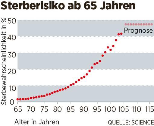 Die Kurve zeigt, wie hoch die Wahrscheinlichkeit ist, innerhalb eines Jahres zu sterben. Bei einem 85-Jährigen ist das Risiko, dass er nur noch maximal ein Jahr lebt, 10 Prozent. Mit 90 Prozent Wahrscheinlichkeit wird er also mindestens 86. Bei einem 100- oder 110-Jährigen wiederum ist die Wahrscheinlichkeit, dass er innerhalb eines Jahres stirbt, zwar wesentlich höher, nämlich knapp 50 Prozent, aber das heisst auch: Mit gut 50 Prozent Wahrscheinlichkeit lebt er noch mindestens ein Jahr.