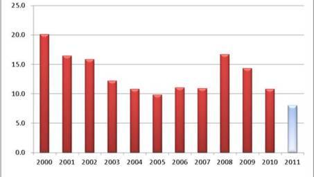 Die Entwicklung der Nettoschulden von 2000 bis 2011 hat sich positiv verändert. 2011 beträgt die Nettoschuld etwa 8 Mio. Franken.  zvg