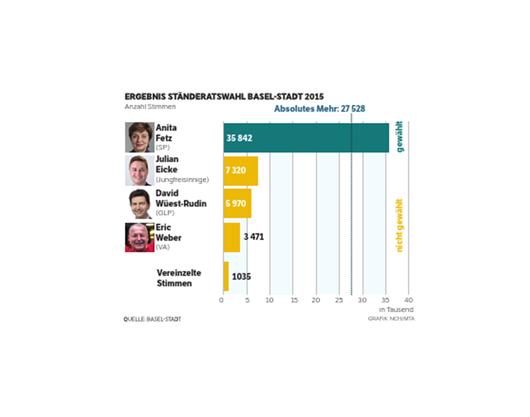 Das Ergebnis der Ständeratswahl Basel-Stadt 2015: Anita Fetz holt das absolute Mehr und tritt ihre vierte Amtsperiode in Folge an.