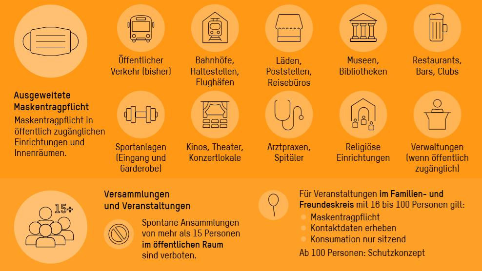 EinheitlicheMaskenpflichtgilt ab Montag schweizweit