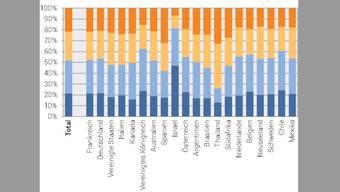 Jeder zehnte Schweizer Staatsbürger lebt im Ausland. Dabei ist Thailand das Mekka der Senioren und Israel das Lieblingsland der Jungen. (Grafik BFS)