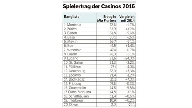 Spielerträge der Casinos