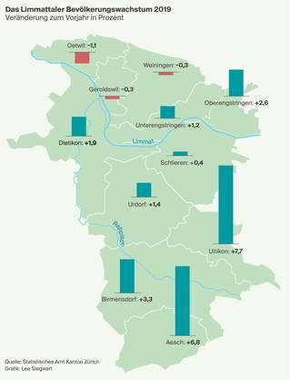 Bevölkerungswachstum Bezirk Dietikon