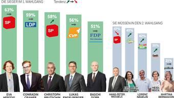 Aktuell sieht es danach aus, als hätte Rot-Grün in den Regierungsratswahlen die Nase vorn.