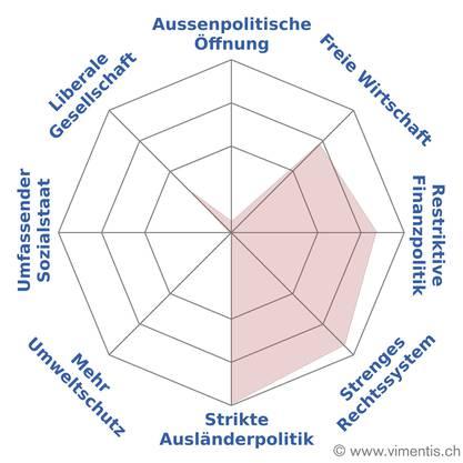 Gar kein Profil auf der linken Seite: Pascal Käser politisiert pointiert rechts.