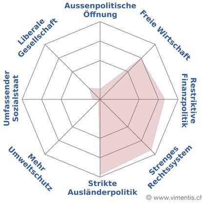 Der politische Spider von Desirée Stutz.