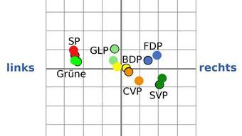 Stellt man die Spinnennetz-Grafiken der Parteien in einem Werte-Raster zwischen links und rechts sowie liberal und konservativ dar, so wird deutlich, wo die grössten Unterschiede zwischen nationaler (schwarz umrandete Punkte) und kantonaler Partei liegen.