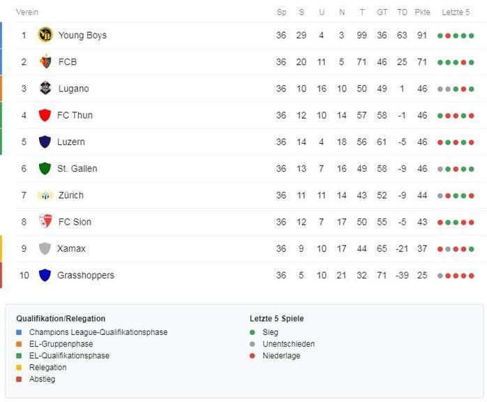 Die Schlusstabelle: St.Gallen liegt auf Tabellenplatz 6, knapp vorbei an der Europa-League-Qualifikation.