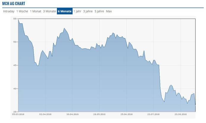 Der Aktienkurs der MCH Group bricht ein.