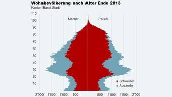 In Basel sieht die Bevölkerungspyramide aus wie ein Weihnachtsbaum auf einem Fernseher aus den 50er Jahren mit heftiger Bildstörung.