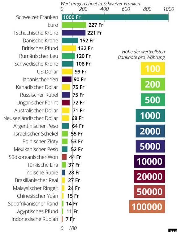 So viel Wert haben die grössten Banknoten im Vergleich.