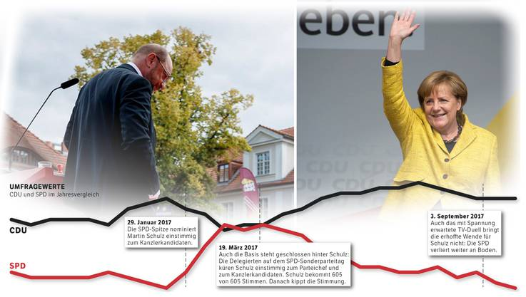 Die Umfragewerte der CD und SPD im Jahresvergleich.