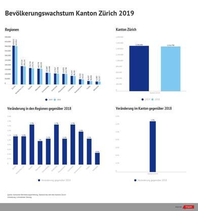 Bevölkerungswachstum Kanton Zürich