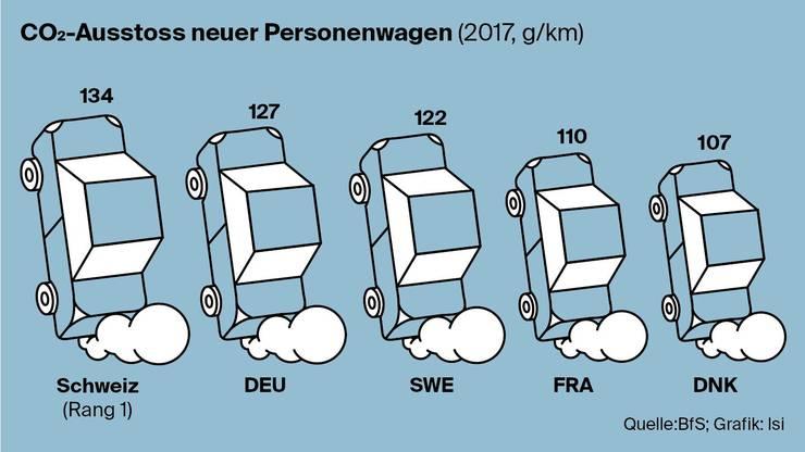 Wieviel CO2 stossen in der Schweiz die neu verkauften Autos aus?