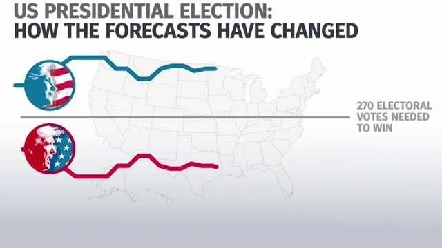 US-Wahlen 2016: Ein Prognosen-Desaster