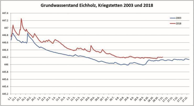 Sinkender Grundwasserstand wegen der ausbleibenden Niederschläge: Nicht ganz so ausgeprägt wie 2003.