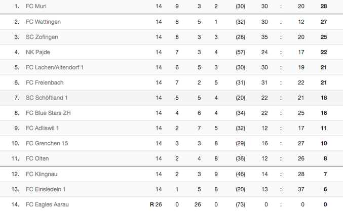 So präsentiert sich derzeit die Tabelle in der Gruppe 5.