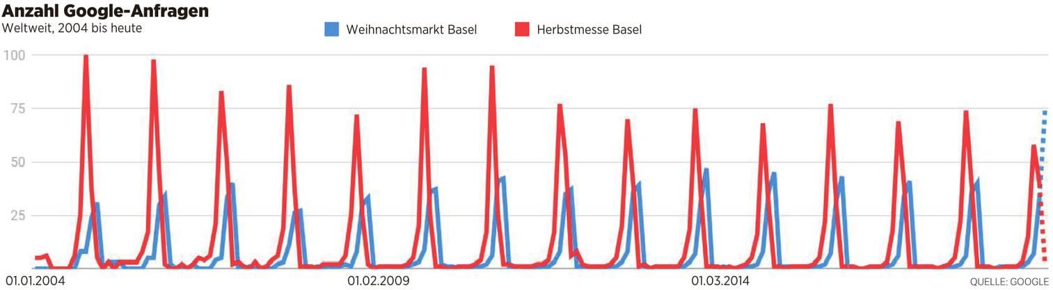 Das Interesse am Basler Weihnachtsmarkt (blau) nimmt im Vergleich zur Herbstmesse (blau) stetig zu, wie diese Auswertung der Suchanfragen von Google zeigt.