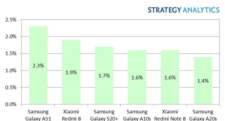 Auffällig: Huawei ist nicht mehr vertreten. Hier zeigt wohl der US-Bann seine Wirkung.