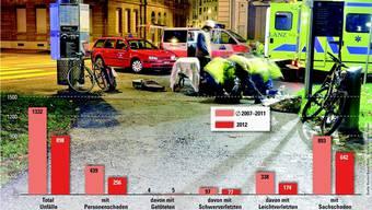 Veletzte im Basler Strassenverkehr.