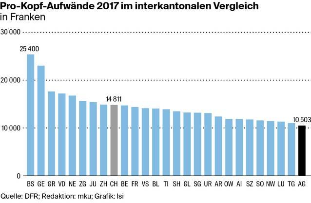 Der Kanton Aargau und seine Gemeinden haben tiefe Einnahmen, dafür pro Kopf sogar die tiefsten Ausgaben aller Kantone.