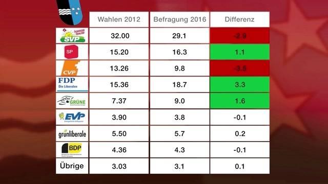 FDP ist Umfrage-Sieger im Aargau