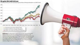 Wessen Unternehmen eine hohe Reputation geniesst, darf auf einen deutlich besseren Aktienkurs hoffen.