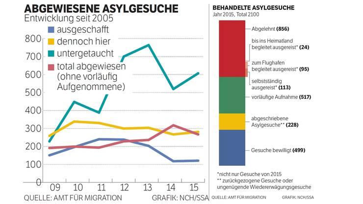 Abgewiesene Asylgesuche: Die Entwicklung seit 2005