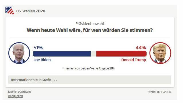Prognose US Wahlen_SRF