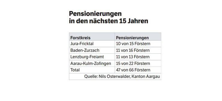 Pensionierungen in den nächsten 15 Jahren