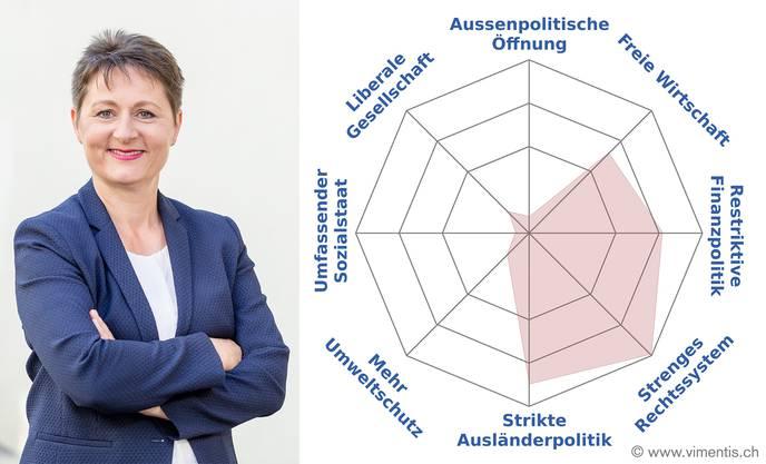 Franziska Roth, SVP
